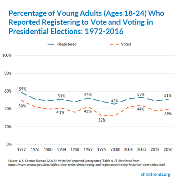 Young Adults Voter Registration